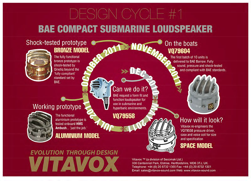 Design Cycle Submarine Loudspeaker Astute